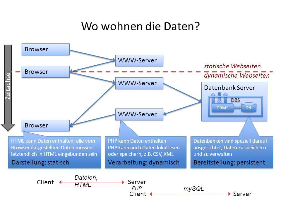 Wo wohnen die Daten Zeitachse Browser WWW-Server statische Webseiten