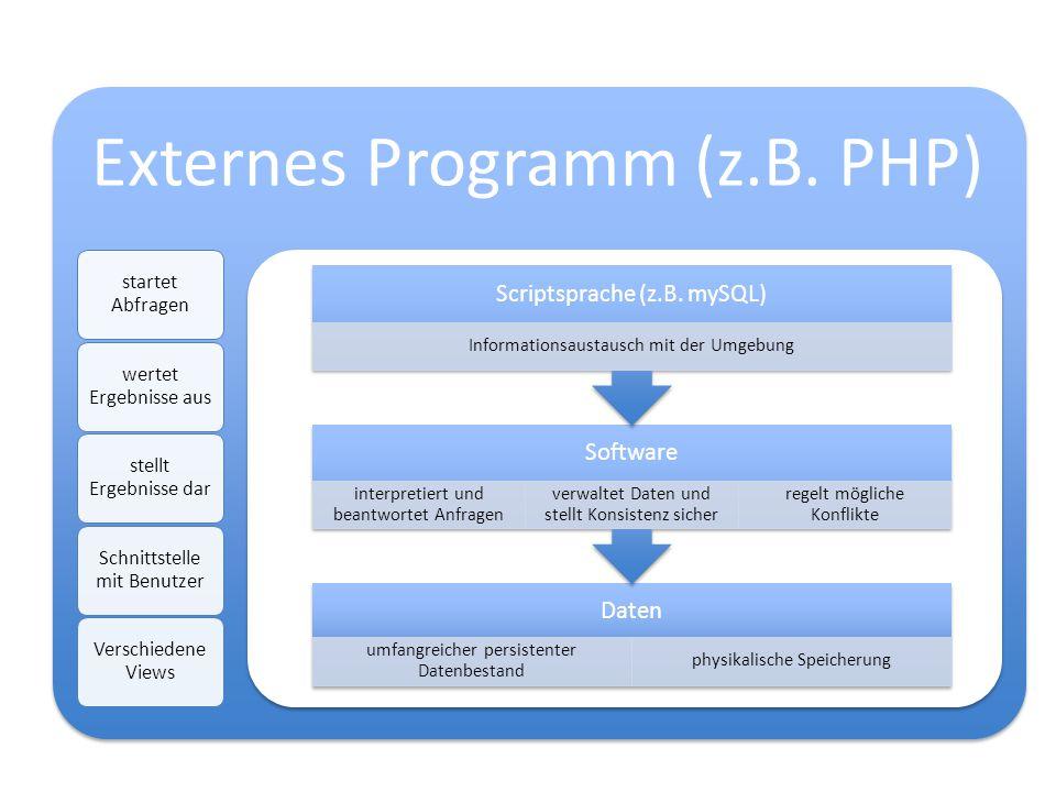 Externes Programm (z.B. PHP)
