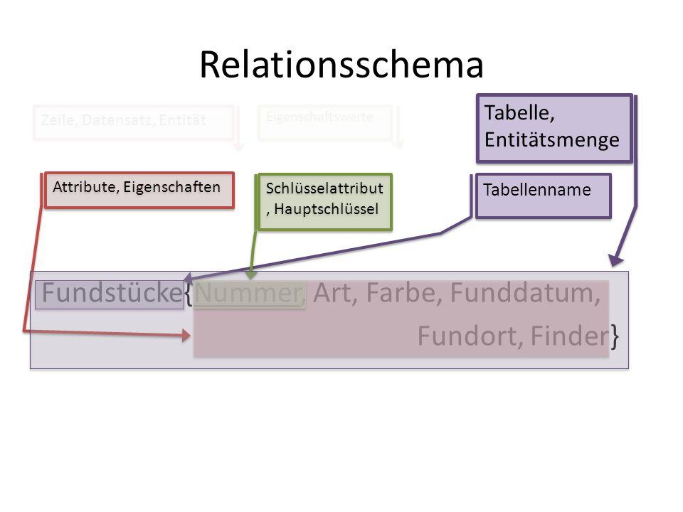Relationsschema Tabelle, Entitätsmenge. Zeile, Datensatz, Entität. Eigenschaftswerte. Tabellenname.