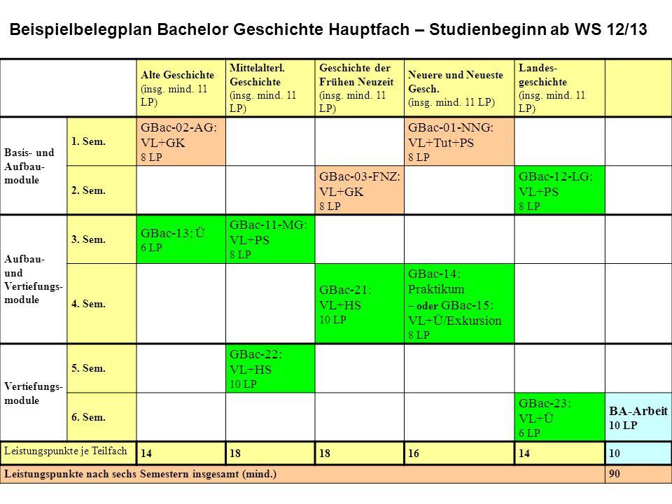 Beispielbelegplan Bachelor Geschichte Hauptfach – Studienbeginn ab WS 12/13