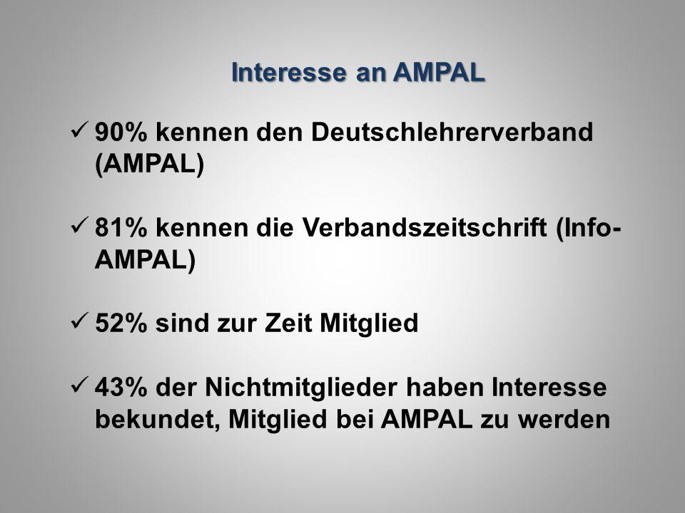 Interesse an AMPAL 90% kennen den Deutschlehrerverband (AMPAL) 81% kennen die Verbandszeitschrift (Info-AMPAL)