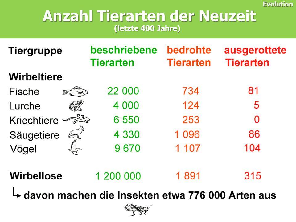 Anzahl Tierarten der Neuzeit
