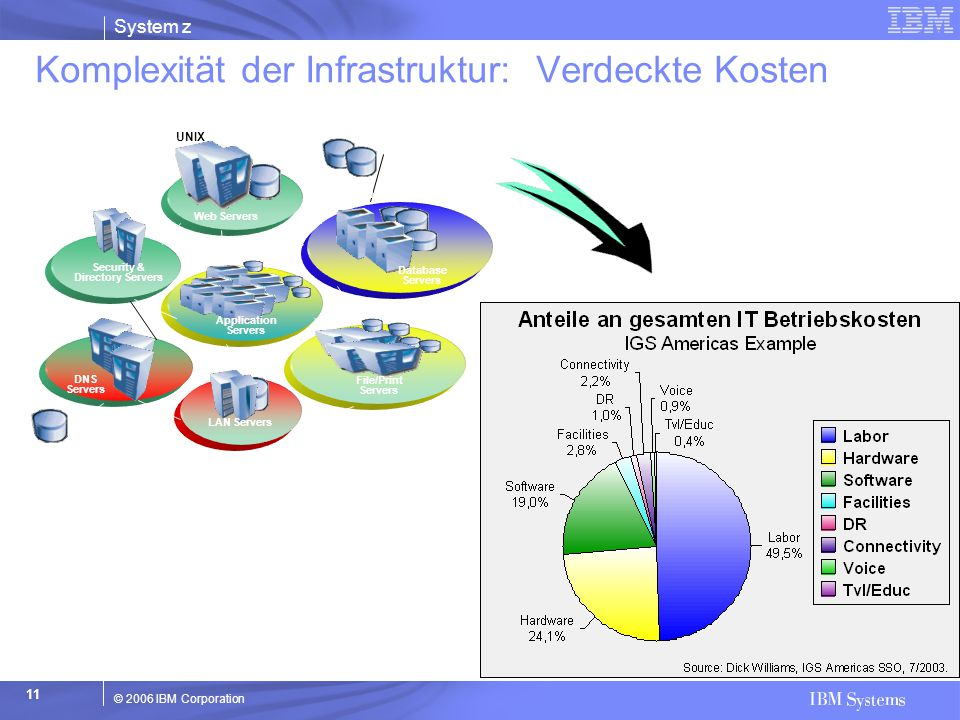 Komplexität der Infrastruktur: Verdeckte Kosten