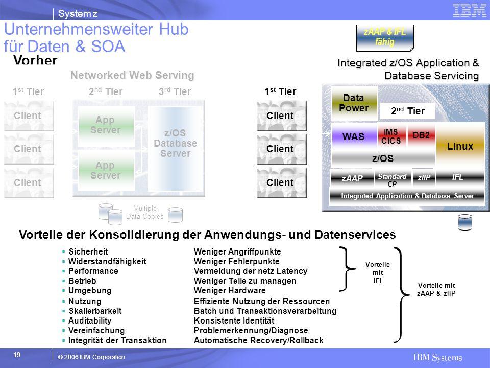 Unternehmensweiter Hub für Daten & SOA