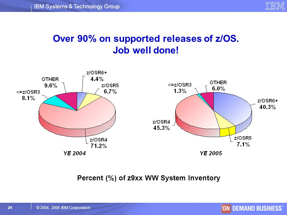 Over 90% on supported releases of z/OS. Job well done!