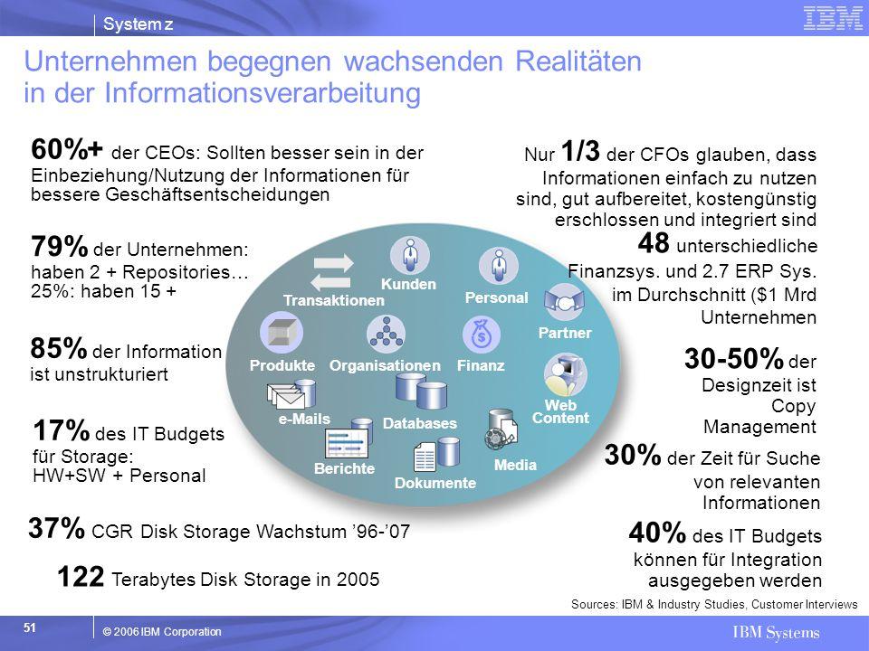 85% der Information ist unstrukturiert