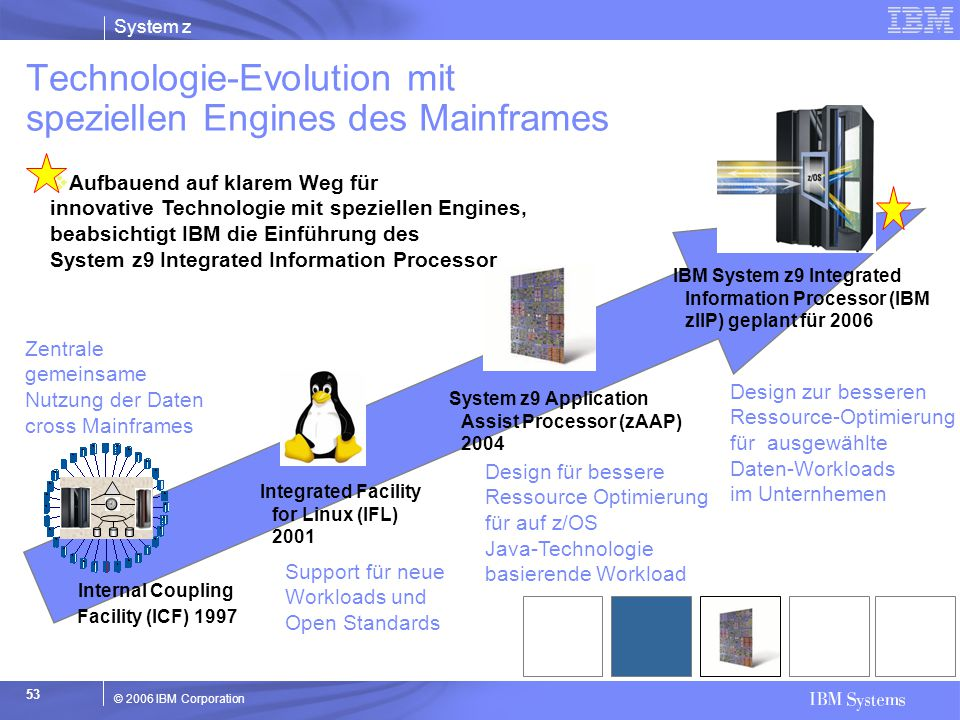 Technologie-Evolution mit speziellen Engines des Mainframes