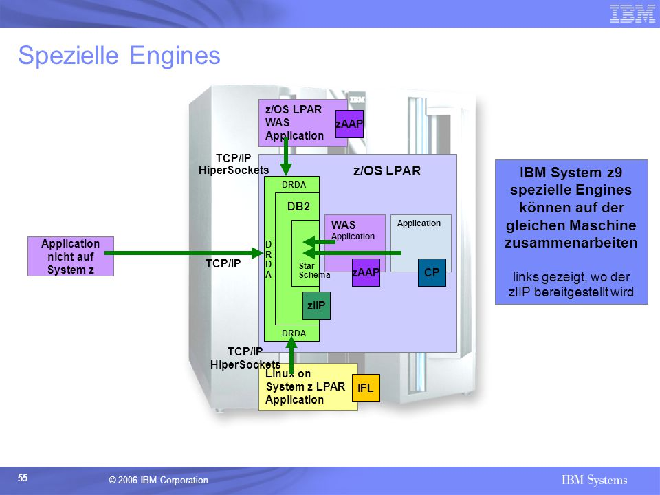 Spezielle Engines z/OS LPAR. WAS Application. zAAP. TCP/IP. HiperSockets. z/OS LPAR.