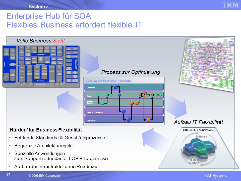 Enterprise Hub für SOA: Flexibles Business erfordert flexible IT