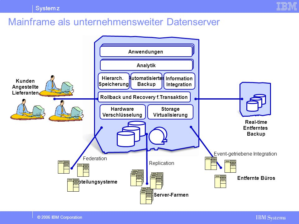 Mainframe als unternehmensweiter Datenserver