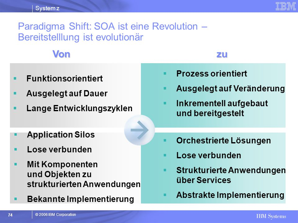 Paradigma Shift: SOA ist eine Revolution – Bereitstelllung ist evolutionär