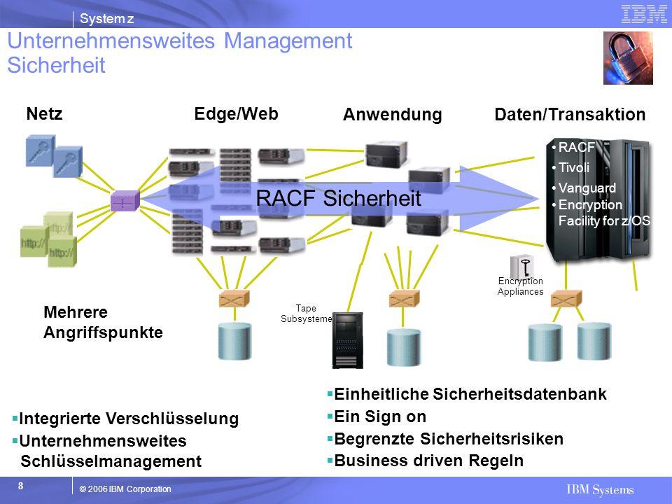 Unternehmensweites Management Sicherheit