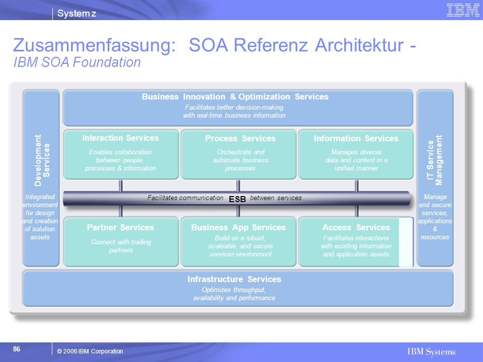 Zusammenfassung: SOA Referenz Architektur - IBM SOA Foundation