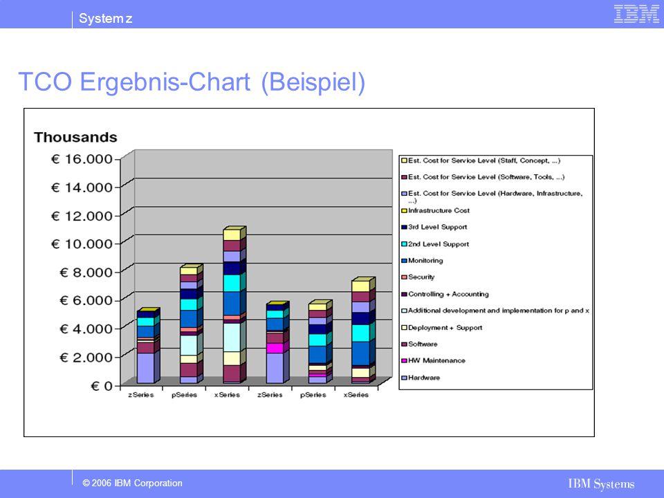 TCO Ergebnis-Chart (Beispiel)