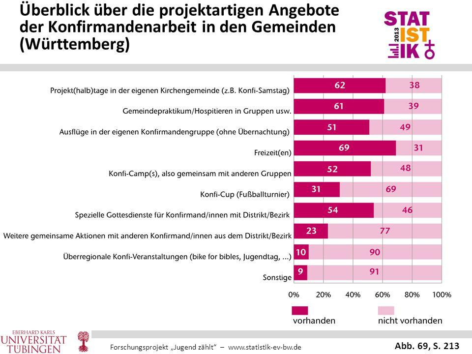 Überblick über die projektartigen Angebote der Konfirmandenarbeit in den Gemeinden (Württemberg)