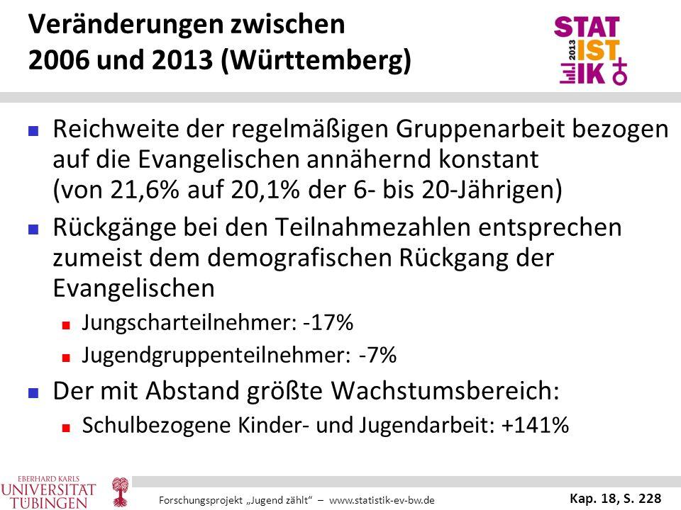Veränderungen zwischen 2006 und 2013 (Württemberg)