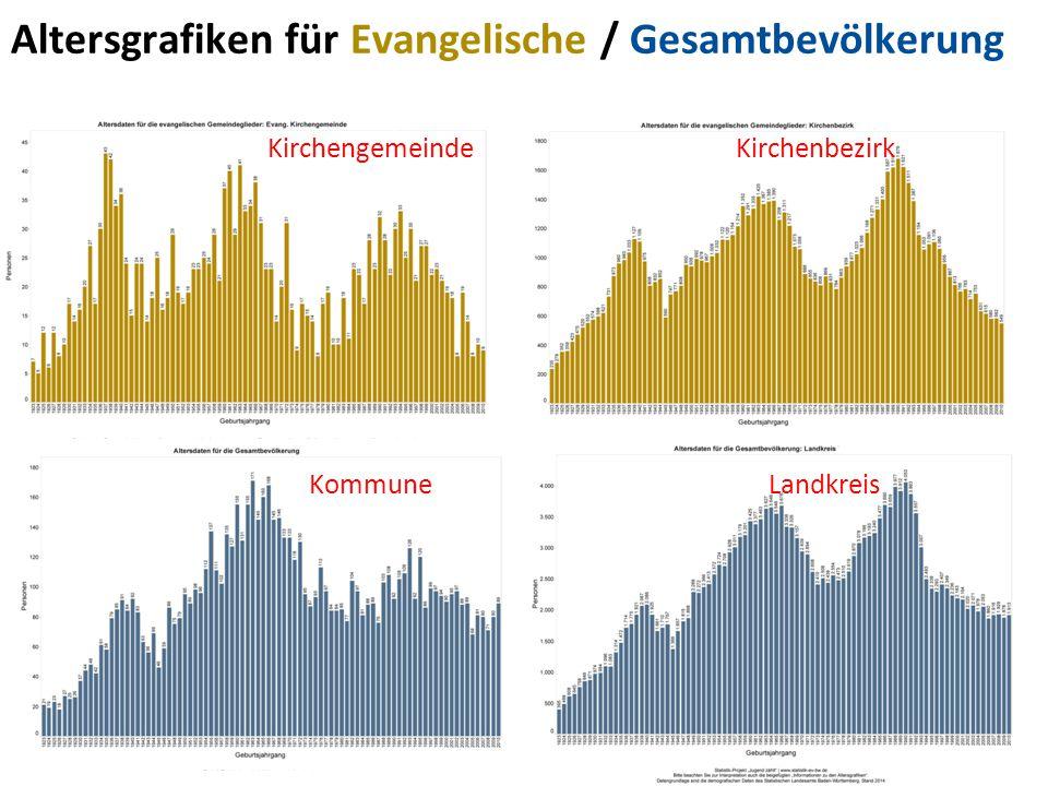 Altersgrafiken für Evangelische / Gesamtbevölkerung