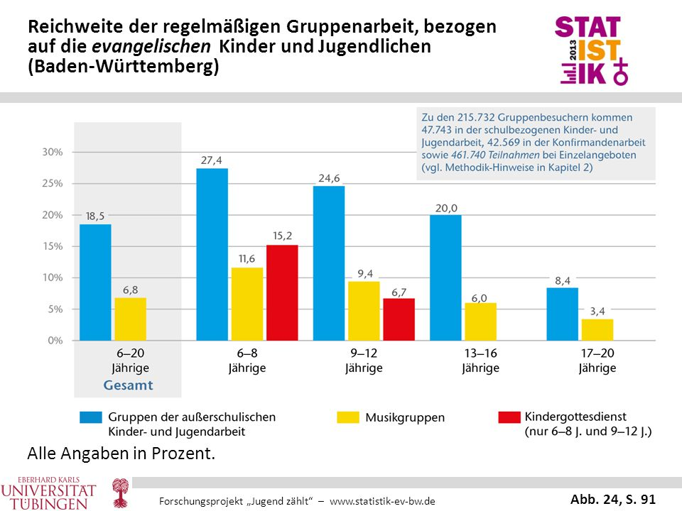 Reichweite der regelmäßigen Gruppenarbeit, bezogen auf die evangelischen Kinder und Jugendlichen (Baden-Württemberg)
