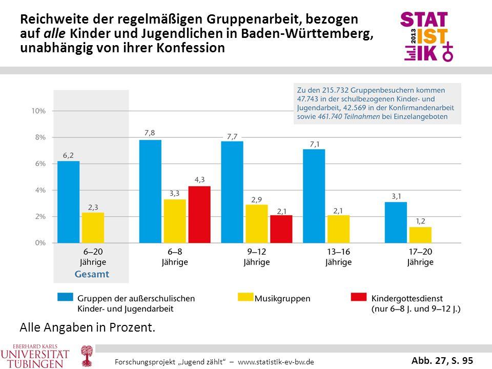 Reichweite der regelmäßigen Gruppenarbeit, bezogen auf alle Kinder und Jugendlichen in Baden-Württemberg, unabhängig von ihrer Konfession