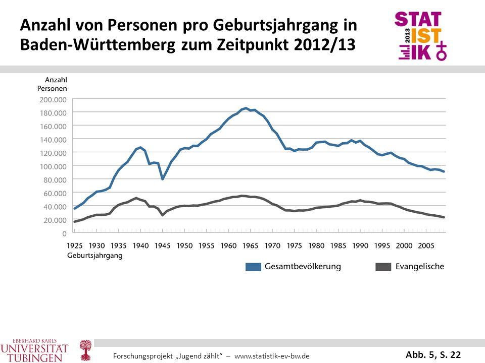 Anzahl von Personen pro Geburtsjahrgang in Baden-Württemberg zum Zeitpunkt 2012/13