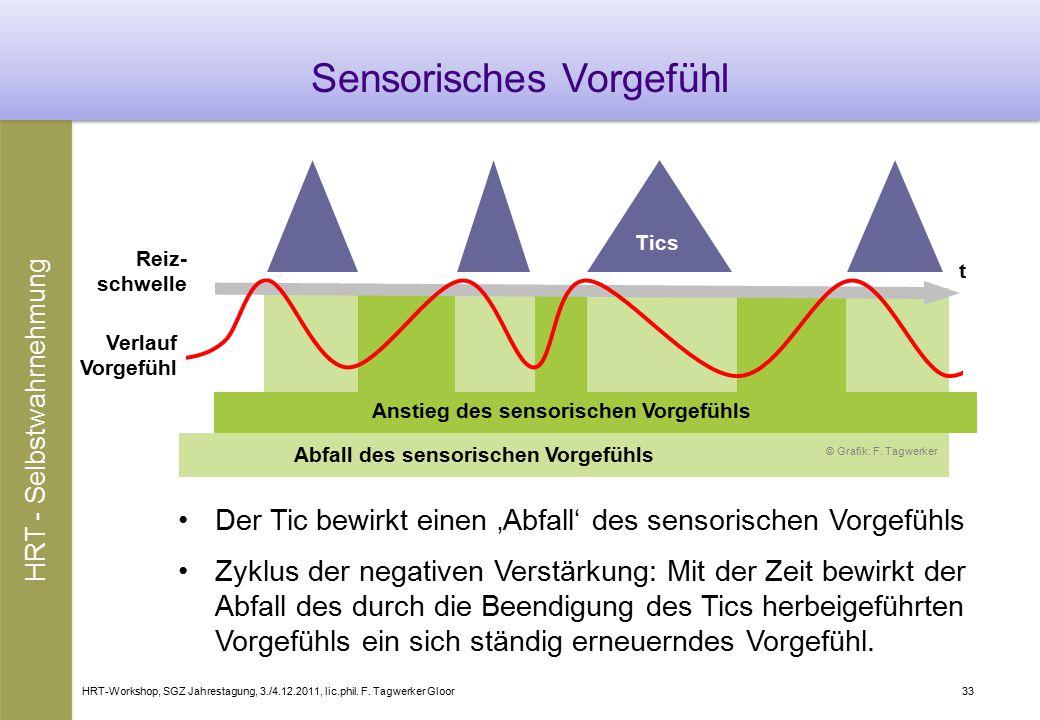 Sensorisches Vorgefühl