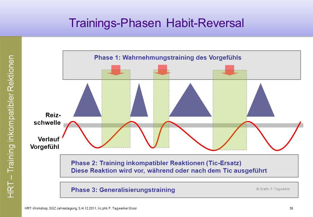 Trainings-Phasen Habit-Reversal