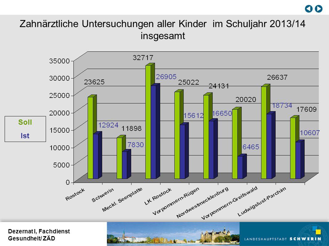 Zahnärztliche Untersuchungen aller Kinder im Schuljahr 2013/14 insgesamt