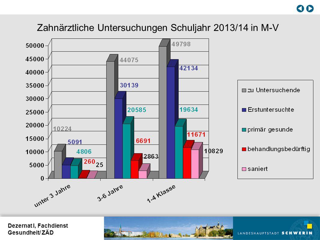 Zahnärztliche Untersuchungen Schuljahr 2013/14 in M-V