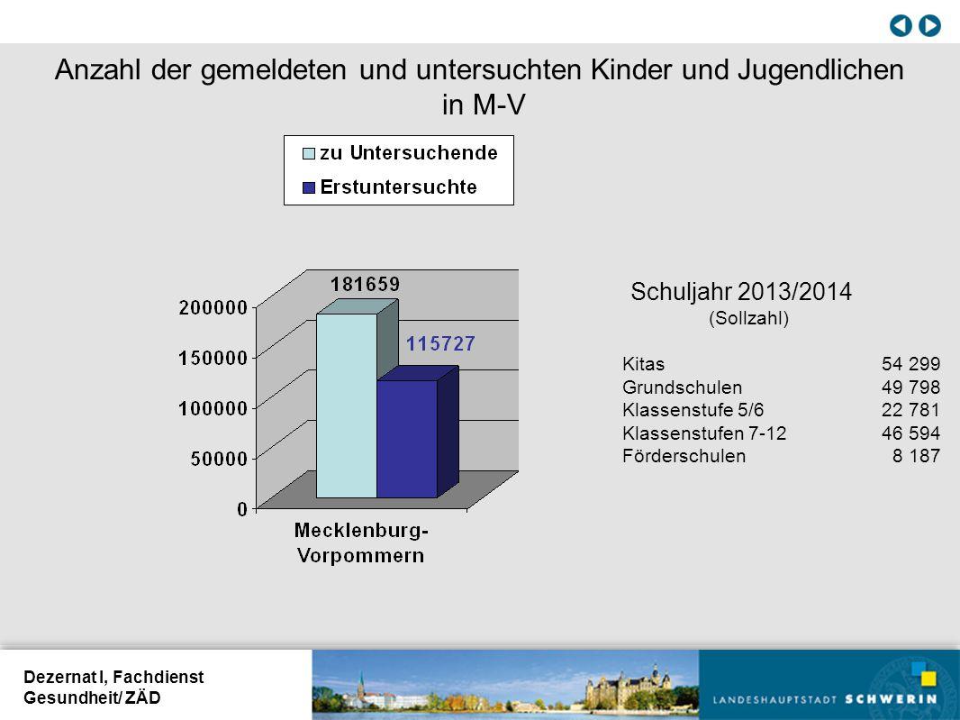 Anzahl der gemeldeten und untersuchten Kinder und Jugendlichen in M-V