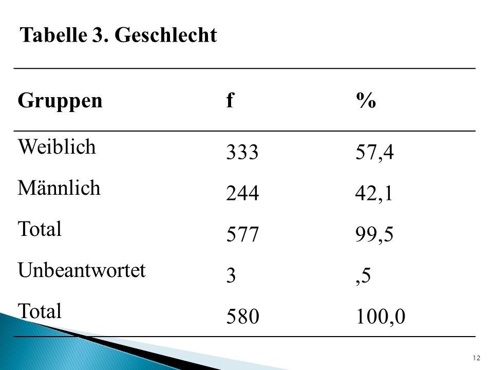 Tabelle 3. Geschlecht Gruppen. f. % Weiblich. 333. 57,4. Männlich. 244. 42,1. Total. 577.
