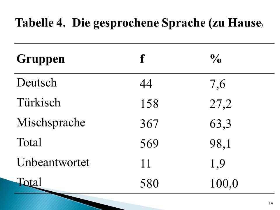 Tabelle 4. Die gesprochene Sprache (zu Hause)