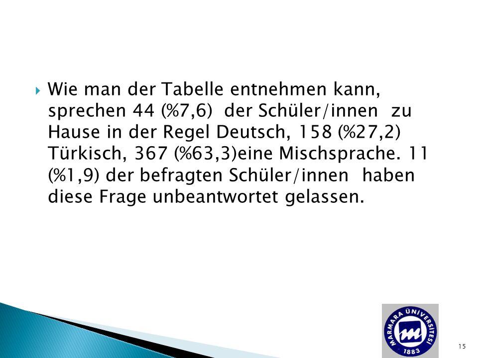 Wie man der Tabelle entnehmen kann, sprechen 44 (%7,6) der Schüler/innen zu Hause in der Regel Deutsch, 158 (%27,2) Türkisch, 367 (%63,3)eine Mischsprache.