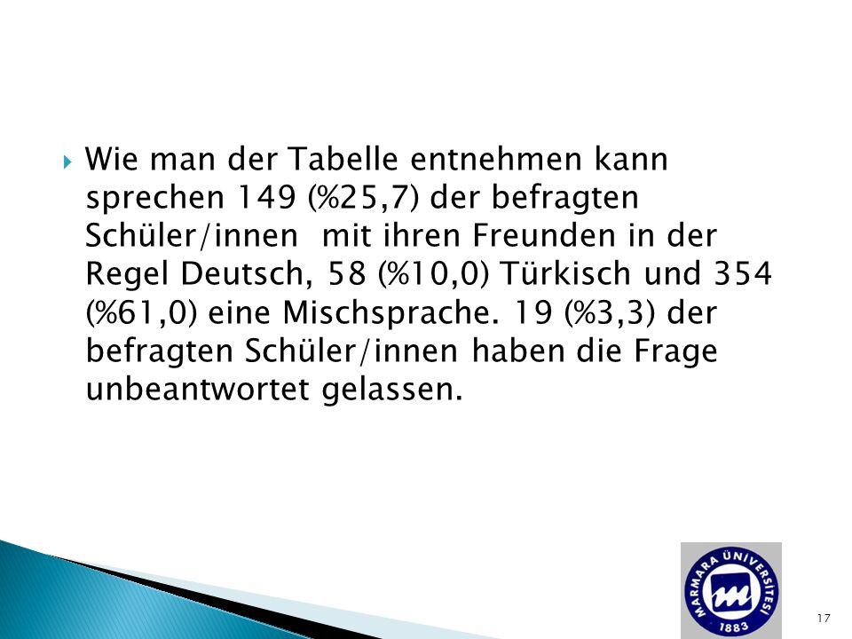 Wie man der Tabelle entnehmen kann sprechen 149 (%25,7) der befragten Schüler/innen mit ihren Freunden in der Regel Deutsch, 58 (%10,0) Türkisch und 354 (%61,0) eine Mischsprache.