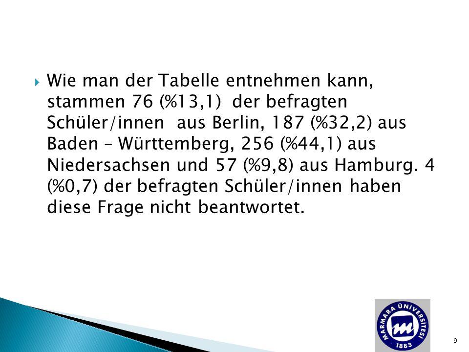 Wie man der Tabelle entnehmen kann, stammen 76 (%13,1) der befragten Schüler/innen aus Berlin, 187 (%32,2) aus Baden – Württemberg, 256 (%44,1) aus Niedersachsen und 57 (%9,8) aus Hamburg.
