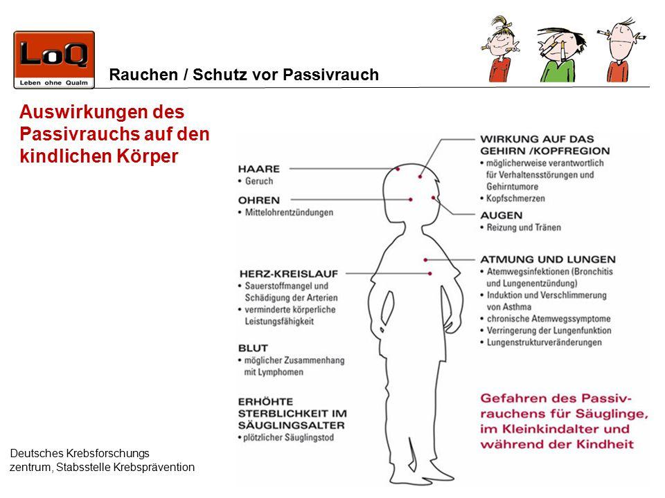 Auswirkungen des Passivrauchs auf den kindlichen Körper