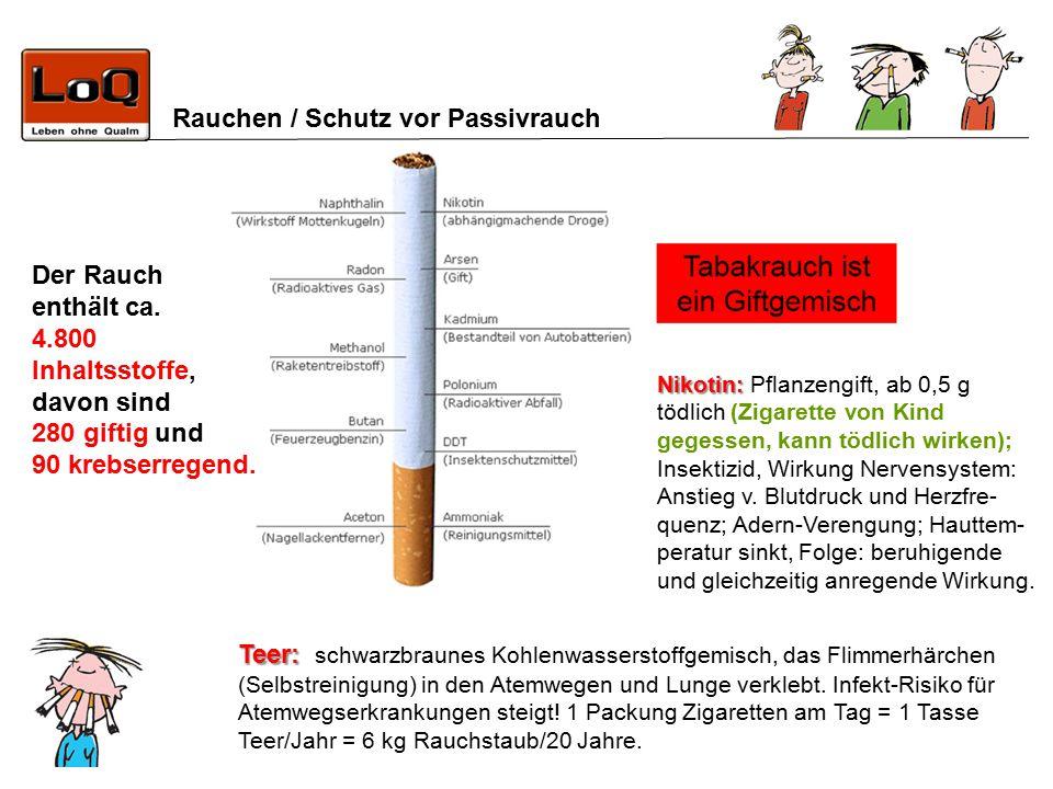 Der Rauch enthält ca. 4.800 Inhaltsstoffe, davon sind 280 giftig und 90 krebserregend.