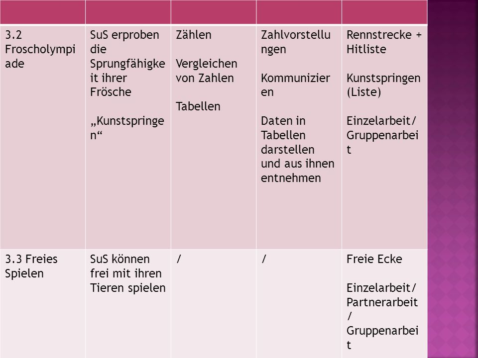 """3.2 Froscholympiade SuS erproben die Sprungfähigkeit ihrer Frösche. """"Kunstspringen Zählen. Vergleichen von Zahlen."""