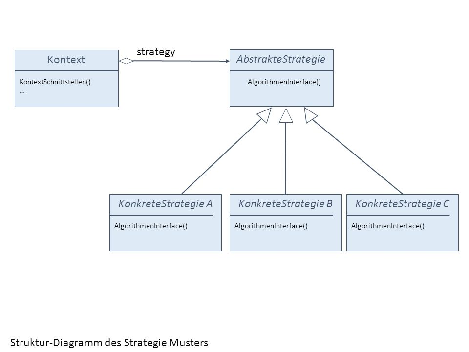 Struktur-Diagramm des Strategie Musters