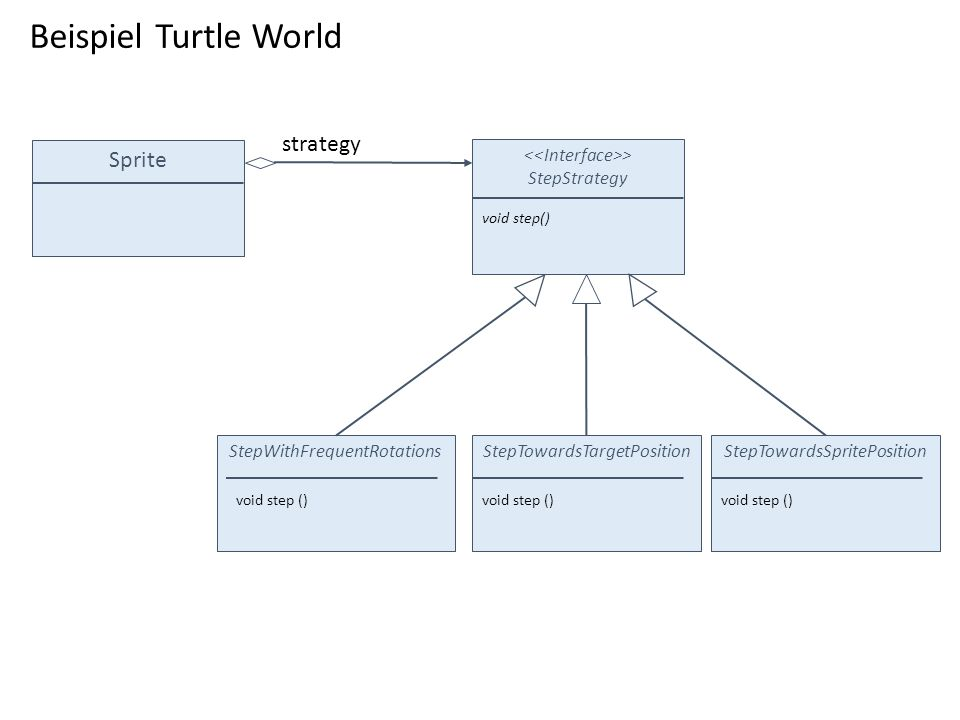 Beispiel Turtle World strategy Sprite <<Interface>>