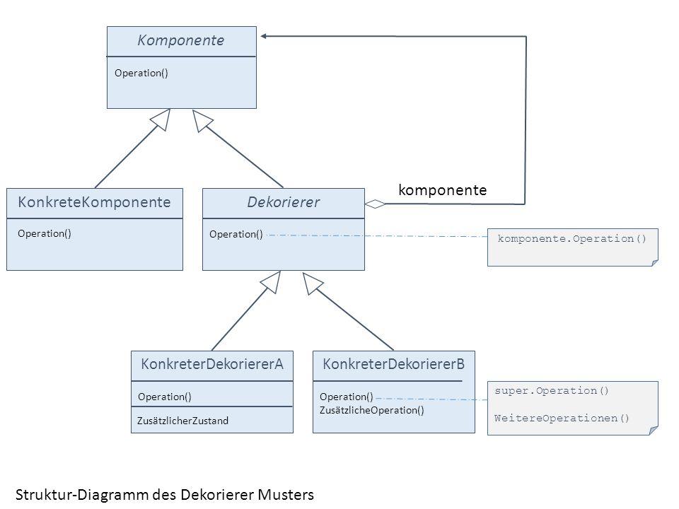 Struktur-Diagramm des Dekorierer Musters