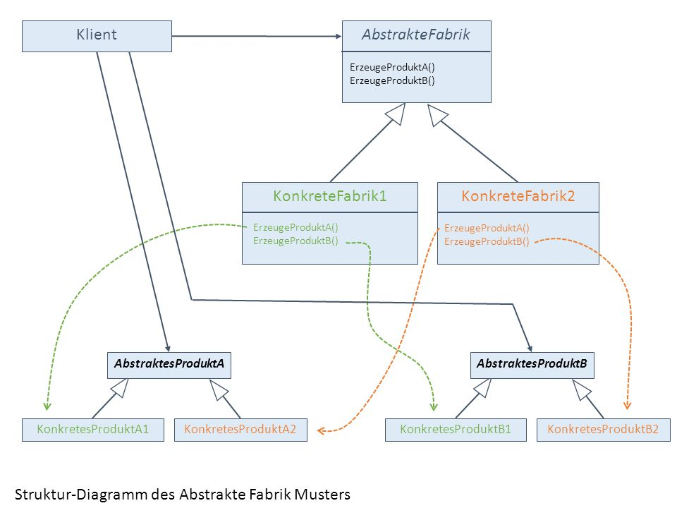 Struktur-Diagramm des Abstrakte Fabrik Musters