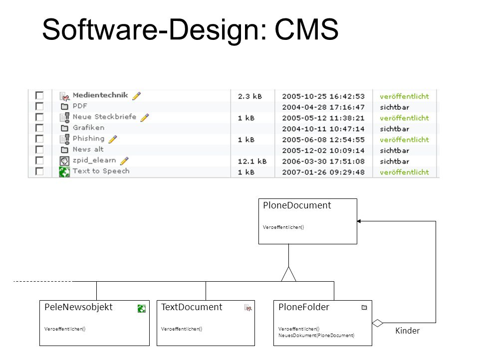 Software-Design: CMS PloneDocument PloneFolder PeleNewsobjekt