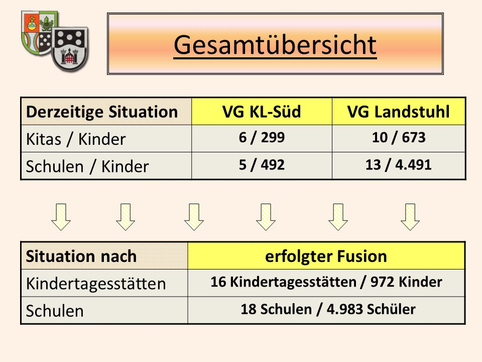 16 Kindertagesstätten / 972 Kinder