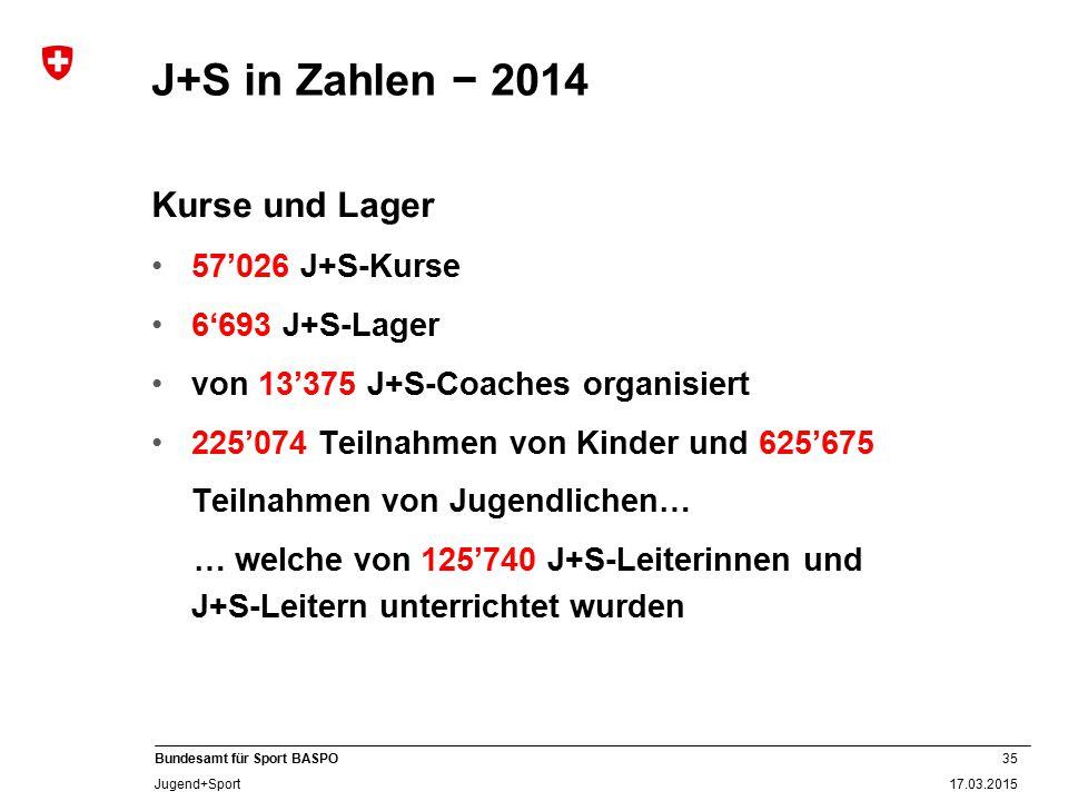 J+S in Zahlen − 2014 Kurse und Lager 57'026 J+S-Kurse 6'693 J+S-Lager