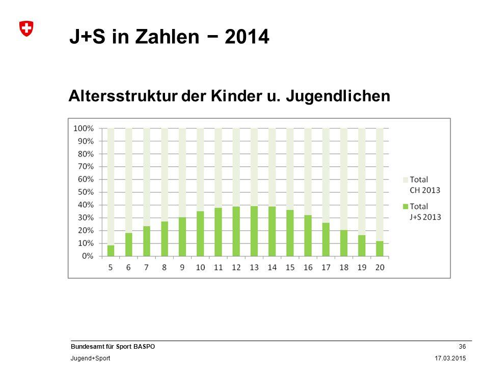 J+S in Zahlen − 2014 Altersstruktur der Kinder u. Jugendlichen