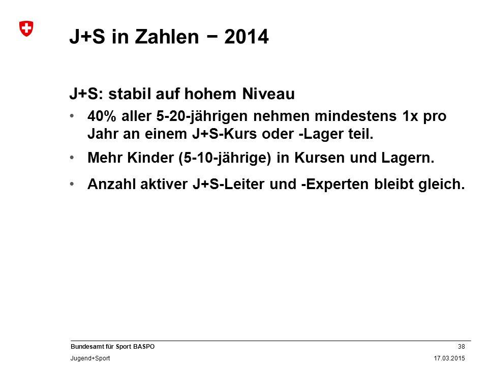 J+S in Zahlen − 2014 J+S: stabil auf hohem Niveau