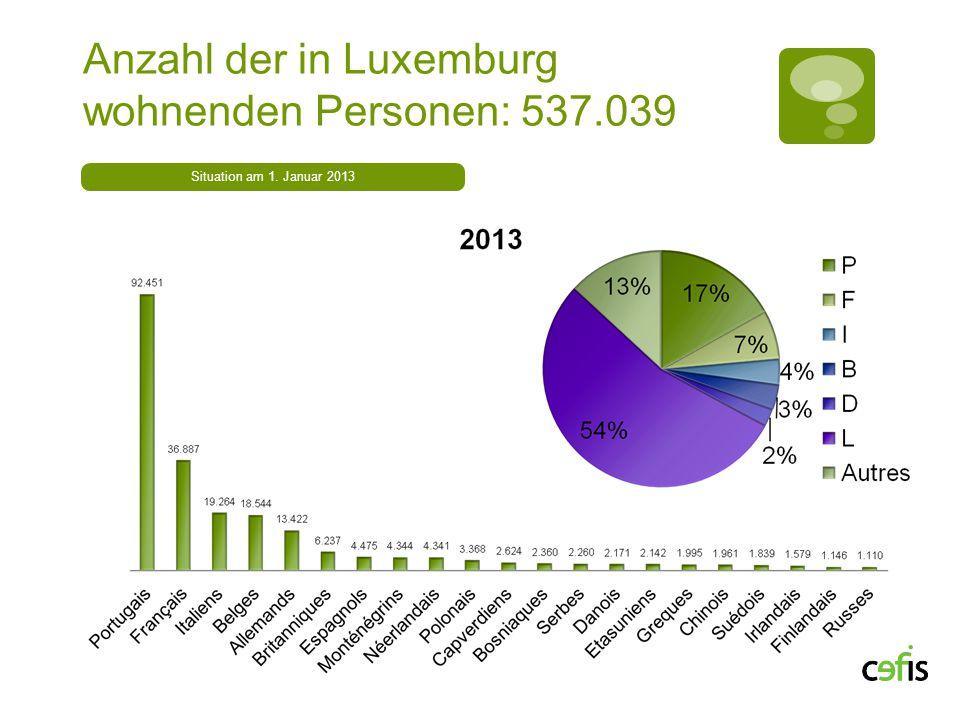 Anzahl der in Luxemburg wohnenden Personen: 537.039
