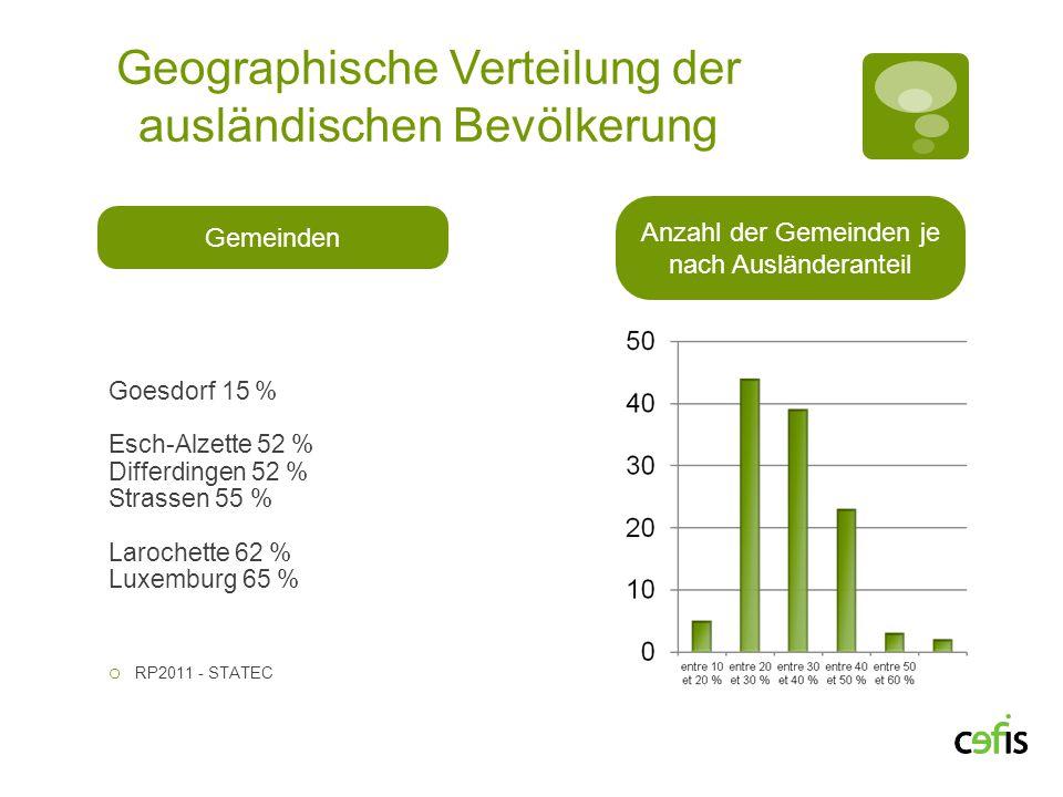 Geographische Verteilung der ausländischen Bevölkerung