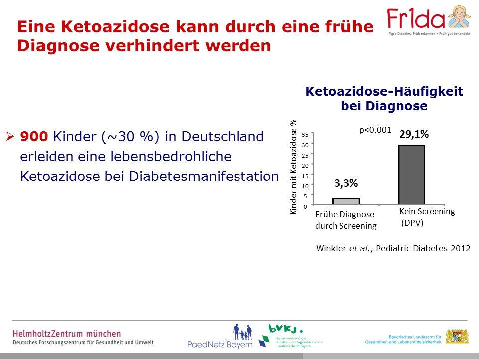 Ketoazidose-Häufigkeit bei Diagnose