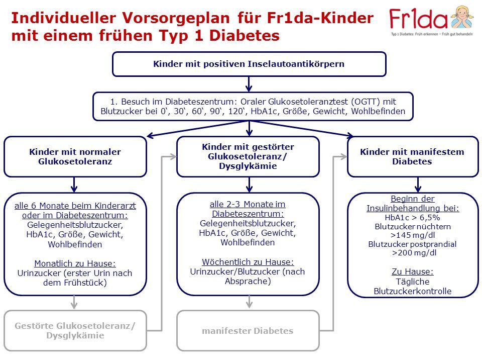 Individueller Vorsorgeplan für Fr1da-Kinder mit einem frühen Typ 1 Diabetes